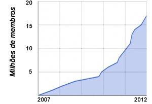 Curva de crescimento da Avaaz