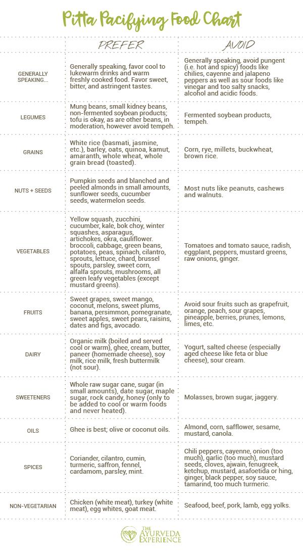 Pitta Pacifying Food Chart