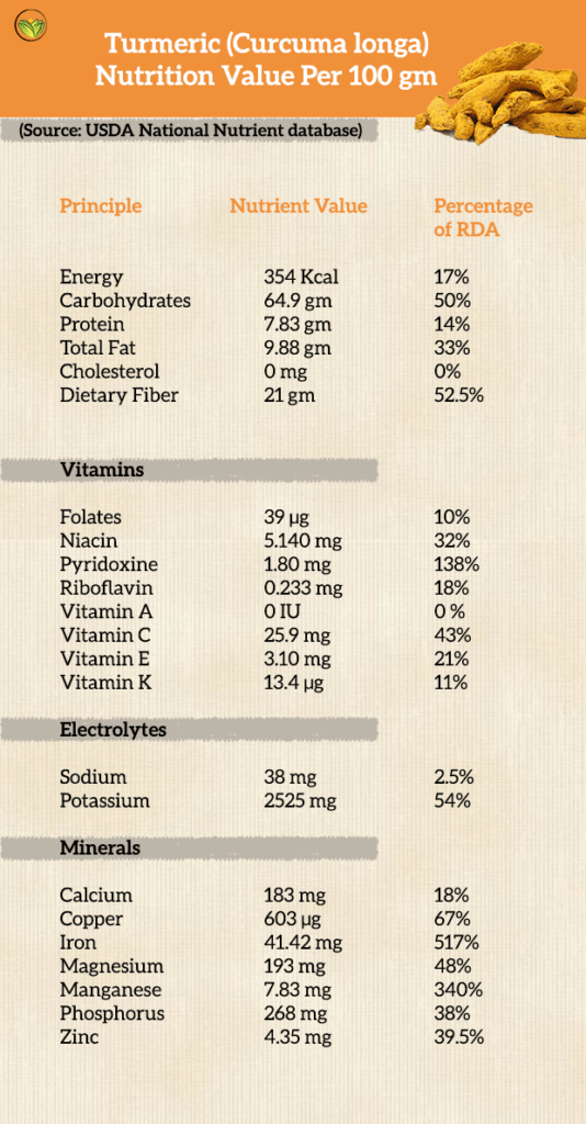 Chart of Turmeric's nutritional benefits. Golden milk tea recipe, golden milk tea benefits.