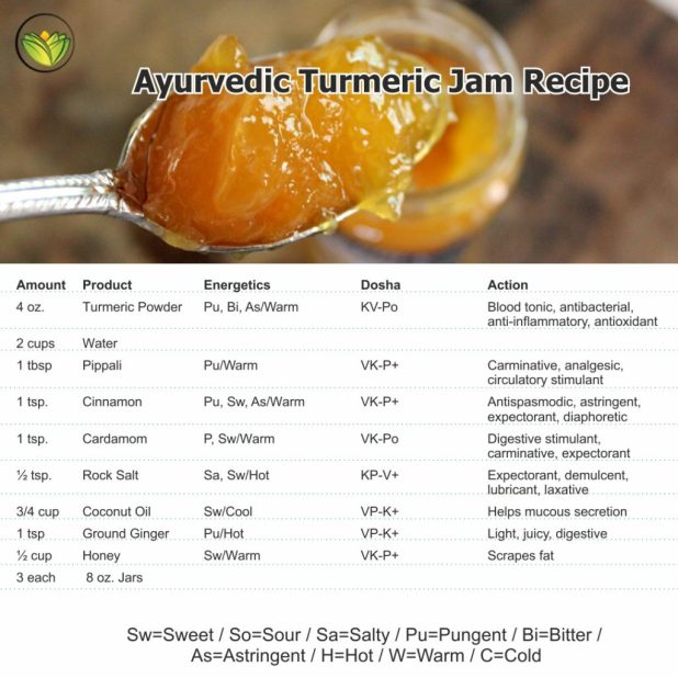 Ayurvedic turmeric nectar, turmeric jam ingredients plus energetics.