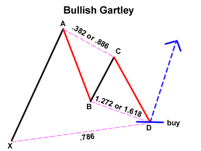 Trading The Gartley Pattern