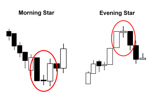 Triple Candlestick Patterns