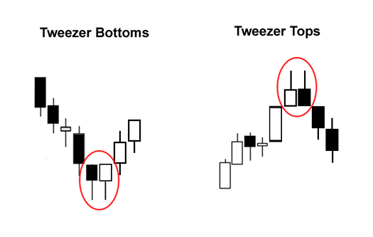 Dual Candlestick Patterns