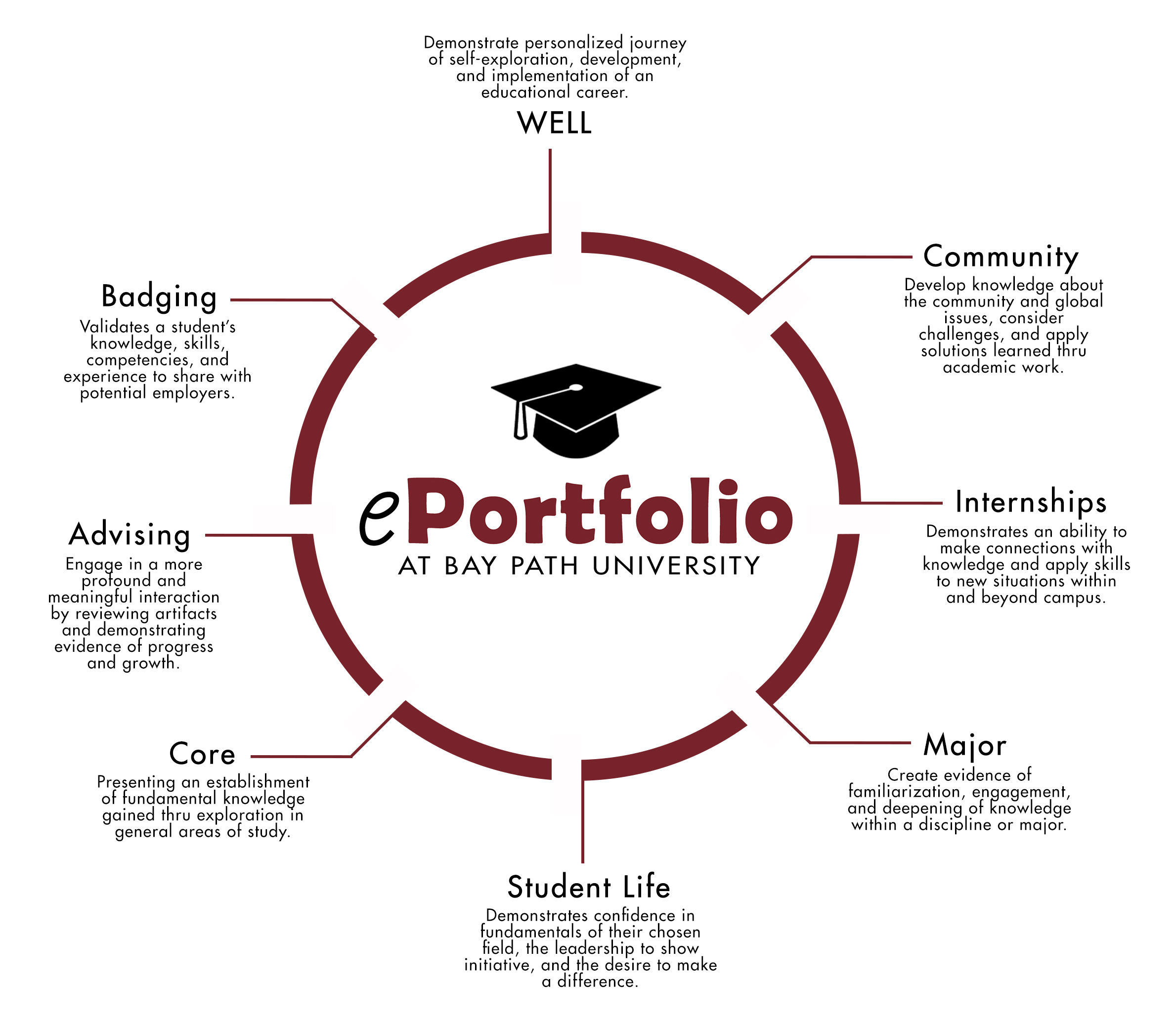 EPortfolio & Digital Badging Bay Path University
