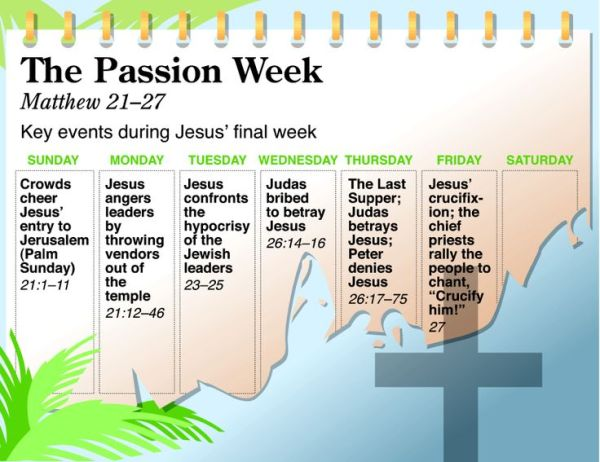 Holy Week infographic from the NIV QuickView Bible, available in the Bible Gateway Store where you'll enjoy low prices every day
