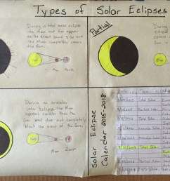 Eclipse Worksheet Middle School - Promotiontablecovers [ 1200 x 1600 Pixel ]