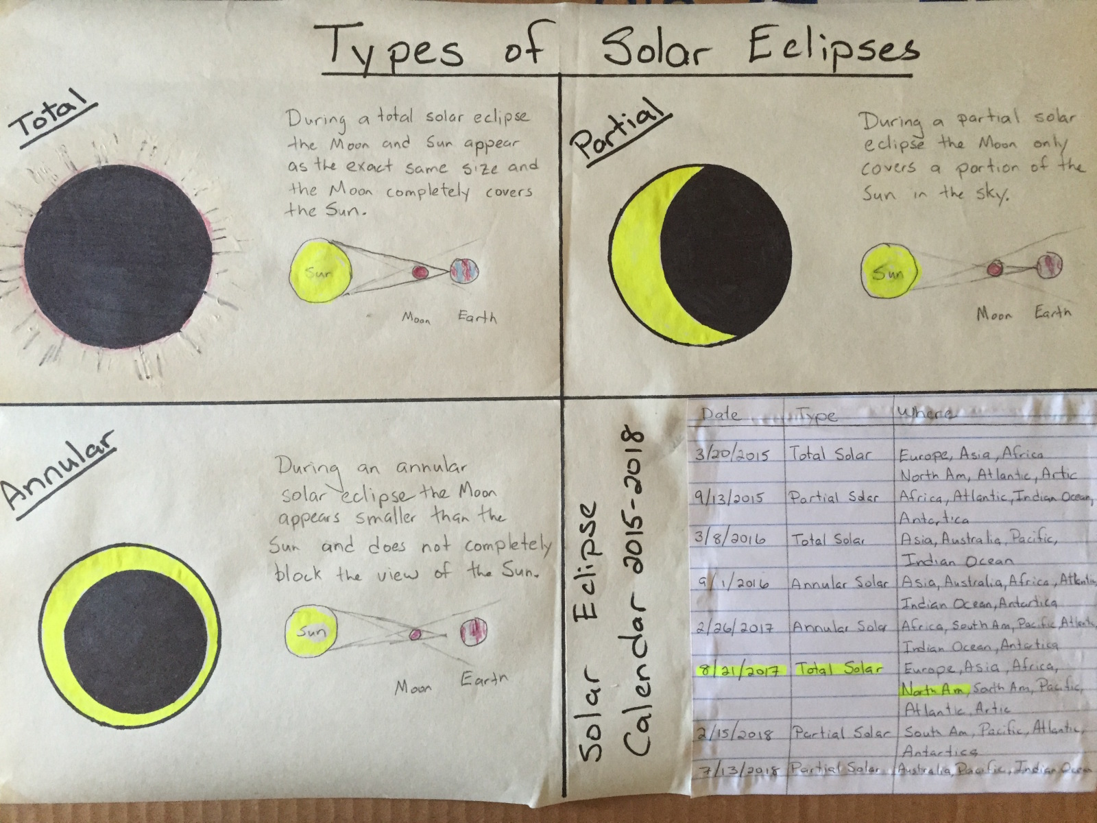 hight resolution of Eclipse Worksheet Middle School - Promotiontablecovers