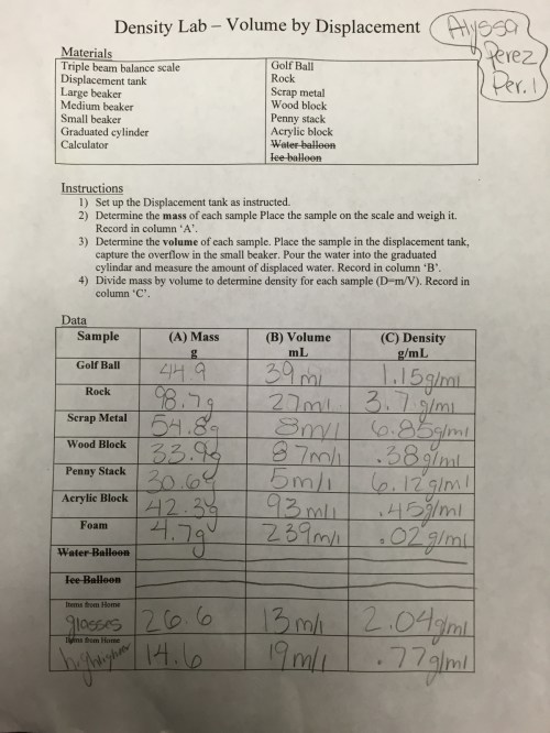 small resolution of Eighth grade Lesson Density Lab (Volume by Displacement)