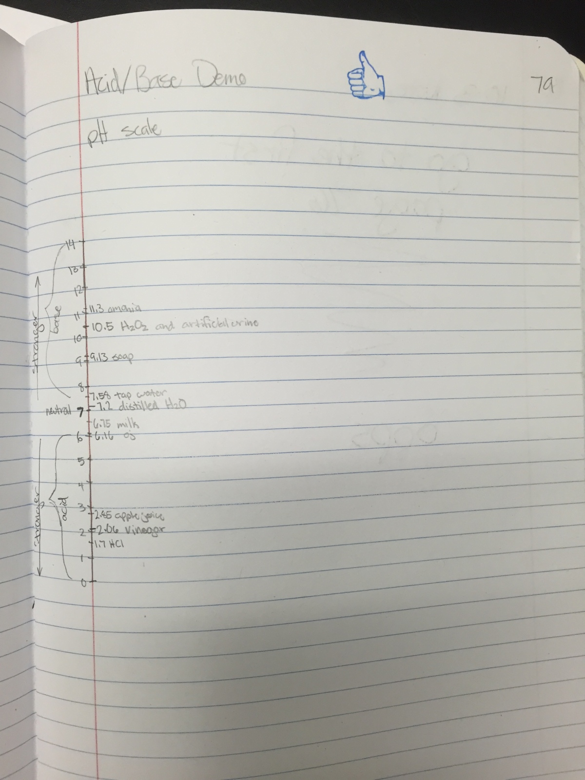 Eighth Grade Lesson Acid Base Demonstration