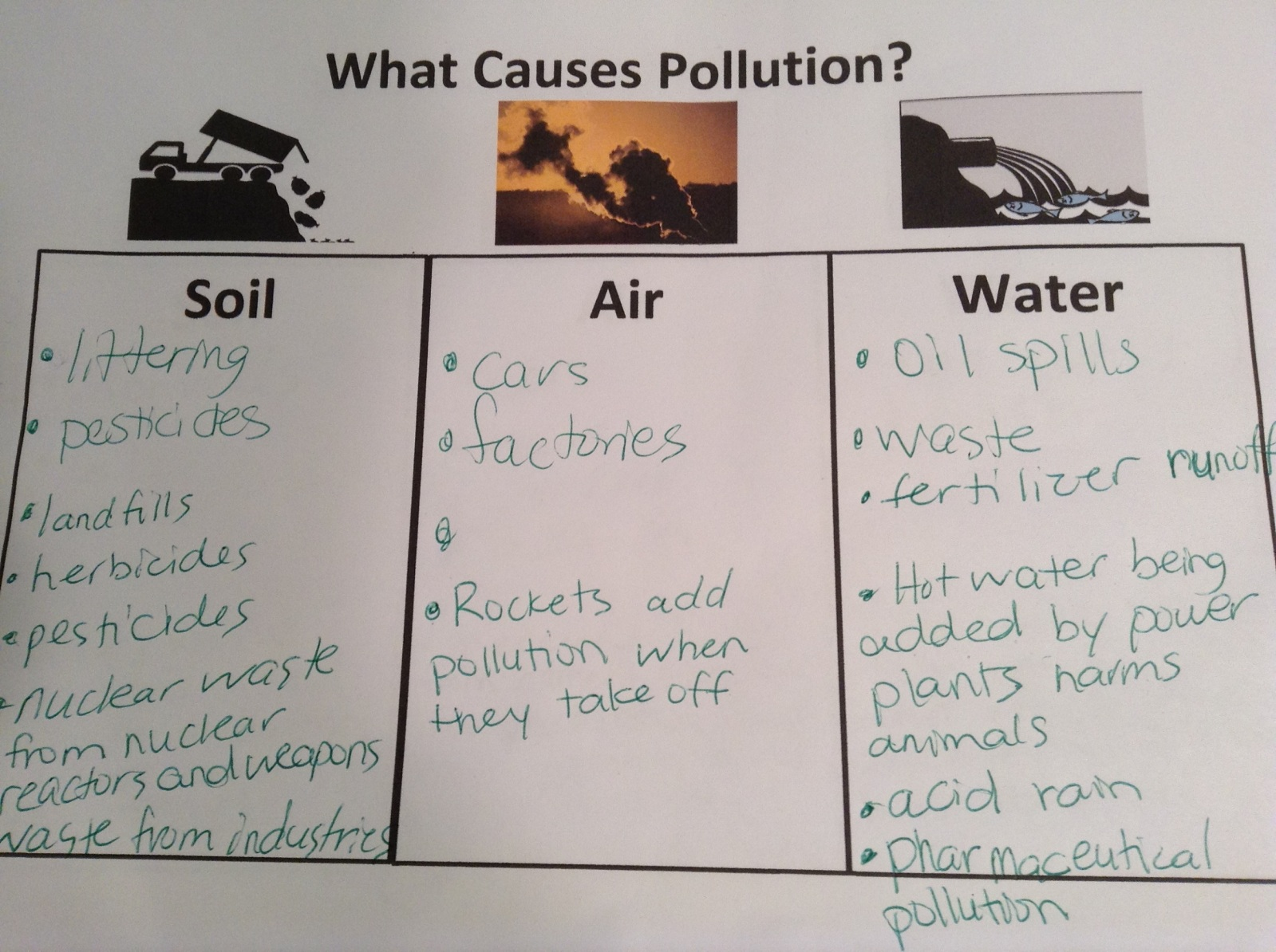 hight resolution of Fifth grade Lesson Polluting the Earth   BetterLesson