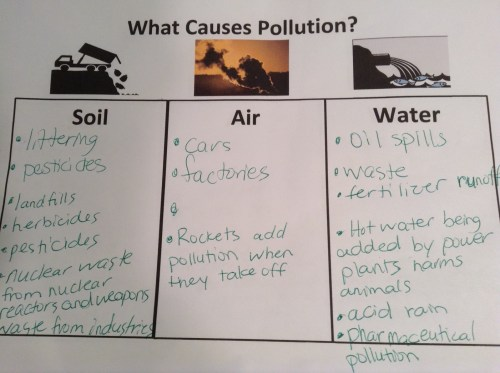 small resolution of Fifth grade Lesson Polluting the Earth   BetterLesson