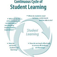 Diagram Of Learning Cycle 2003 Ford Expedition Radio Wiring Sixth Grade Lesson Forces And Motion Assessment Review