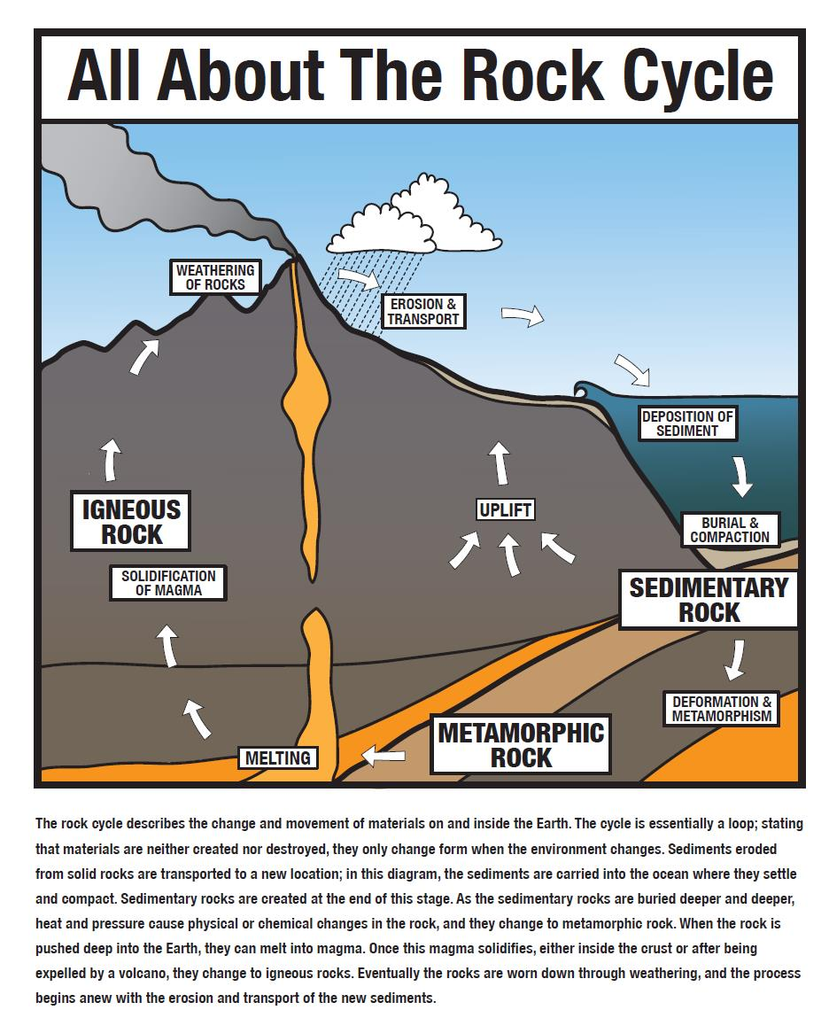 hight resolution of rock cycle anchor chart