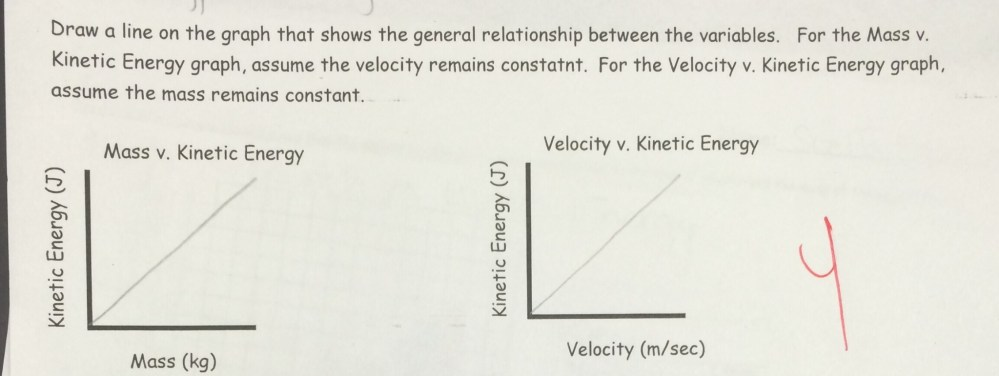 medium resolution of as mass and velocity increase the kinetic energy will increase as well the conference groups i typically work with in the following lesson include