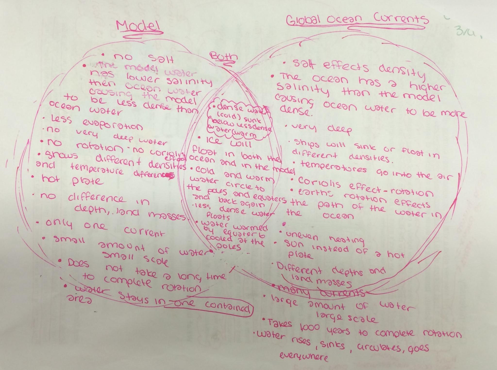 Lesson Global Ocean And Atmospheric Circulation