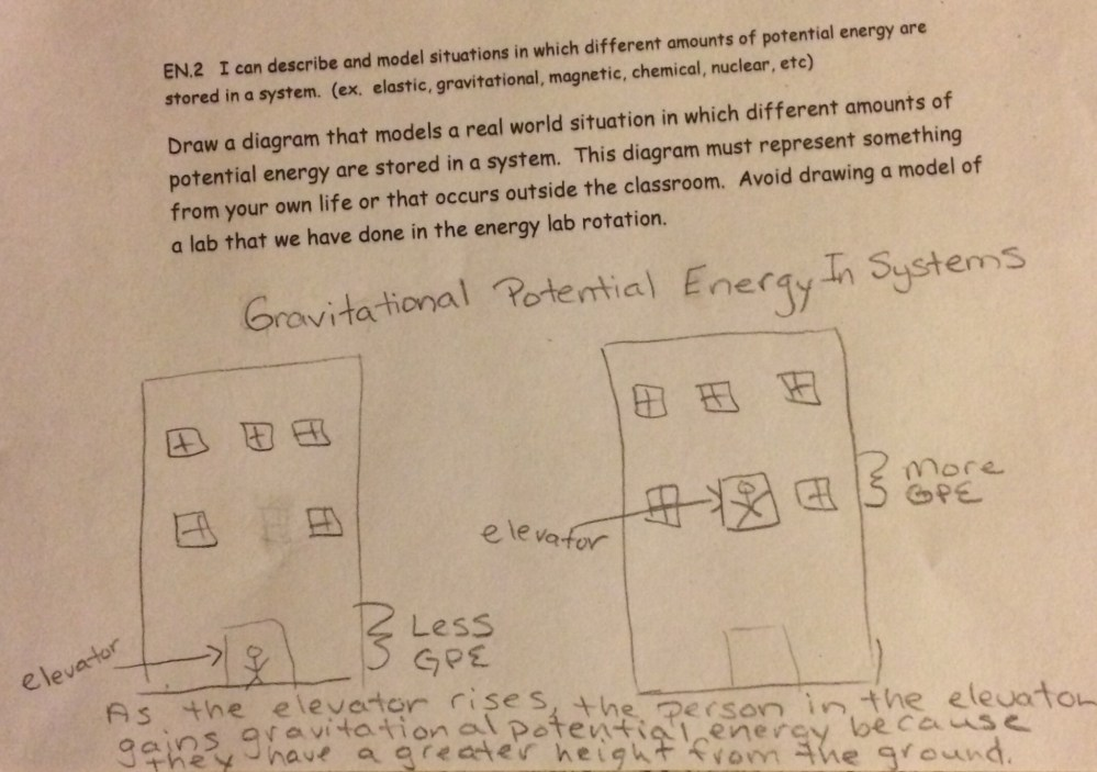 medium resolution of this student includes a title caption and labels that serve the purpose of the question the title includes science vocabulary that serve the purpose