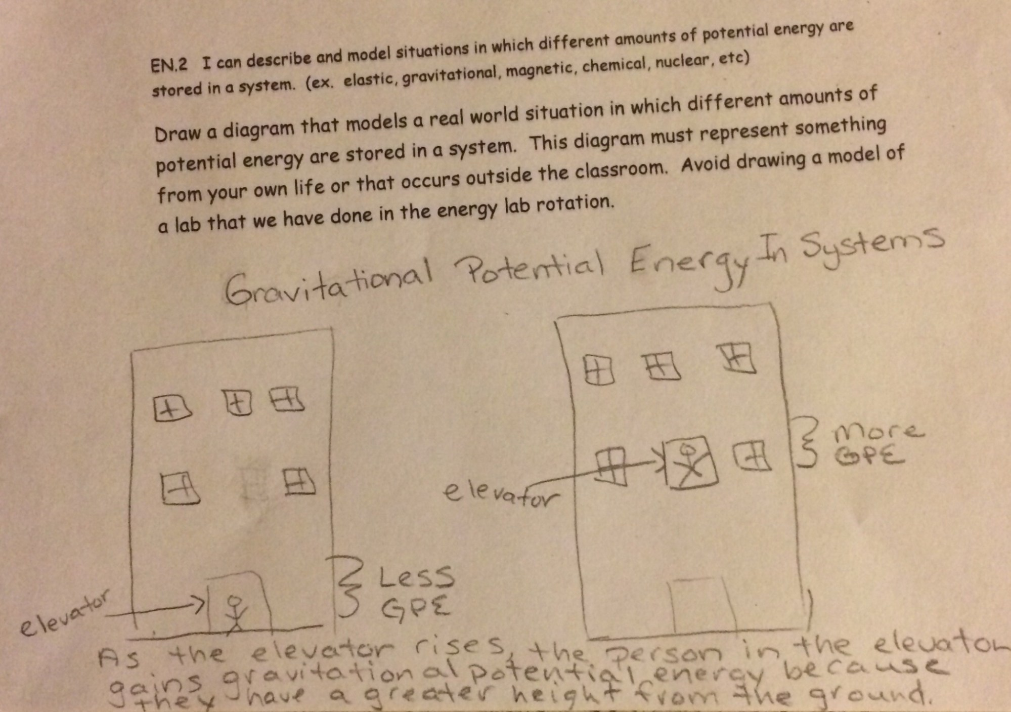 hight resolution of this student includes a title caption and labels that serve the purpose of the question the title includes science vocabulary that serve the purpose