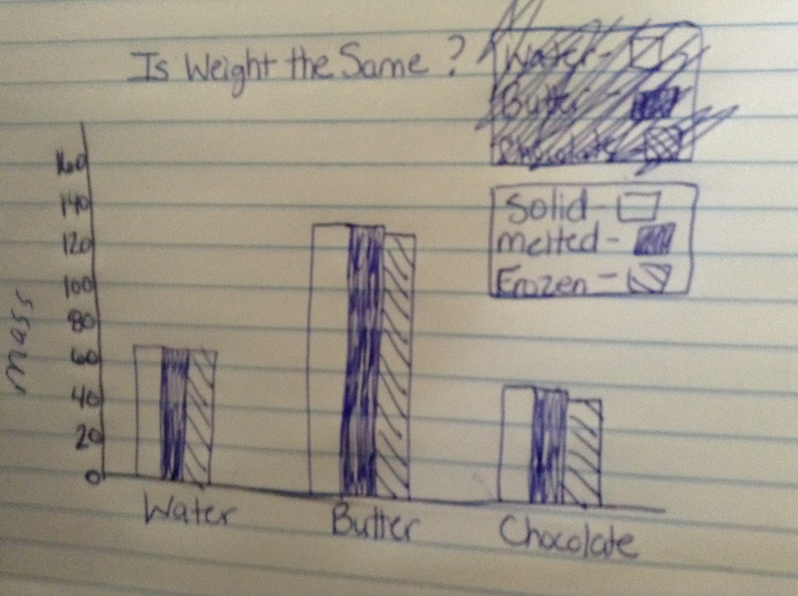 hight resolution of Fifth grade Lesson Changing Matter: Is Weight the Same or Different?