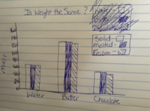 small resolution of Fifth grade Lesson Changing Matter: Is Weight the Same or Different?