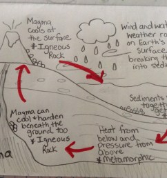 Fifth grade Lesson Rock Cycle   BetterLesson [ 1194 x 1599 Pixel ]