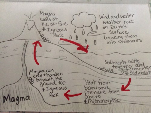 small resolution of Fifth grade Lesson Rock Cycle   BetterLesson