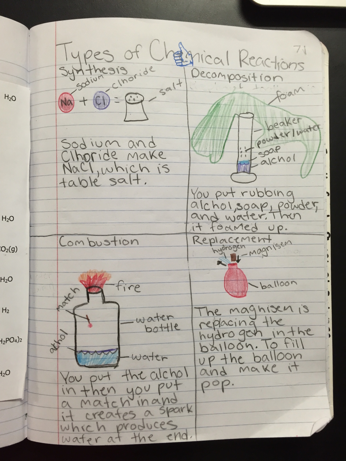 Eighth Grade Lesson Types Of Chemical Reactions