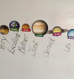 1st grade solar system diagram [ 1600 x 1200 Pixel ]