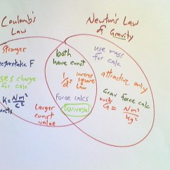 Kinetic And Potential Energy Venn Diagram Hand Skeleton Lesson Coulomb 39s Law Betterlesson