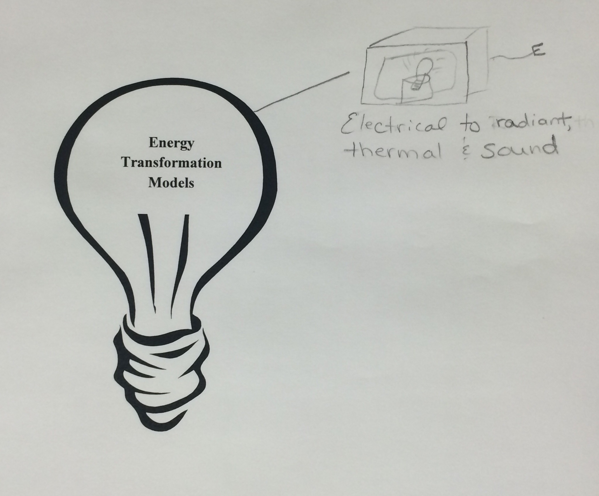 Lesson Mystery Box Modeling: Energy Transformations