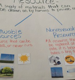 Fifth grade Lesson Renewable and Nonrenewable Resources [ 1194 x 1599 Pixel ]