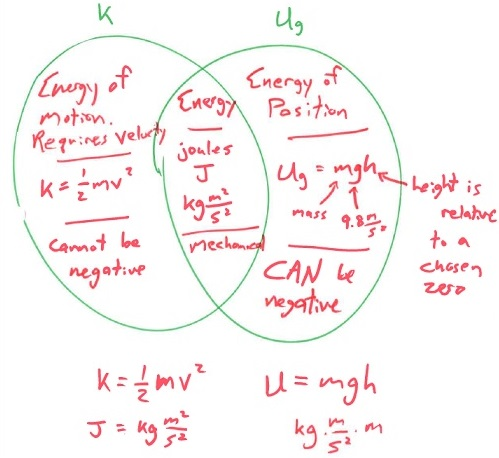 using a venn diagram to compare and contrast 2007 dodge caliber horn wiring lesson of kinetic potential energies when the time is up i use my document camera project missing word on whiteboard then call random students supply what they put in