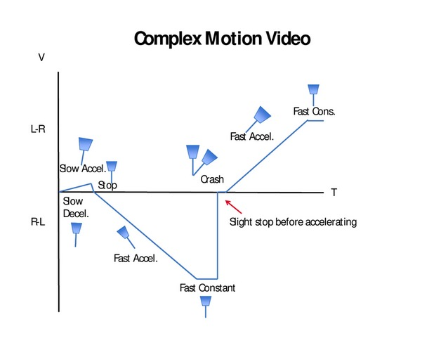 Eighth grade Lesson Exploring Acceleration (Part 2)