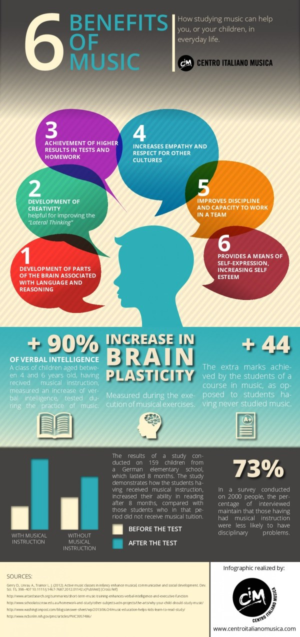 6 Benefits Of Music Infograph