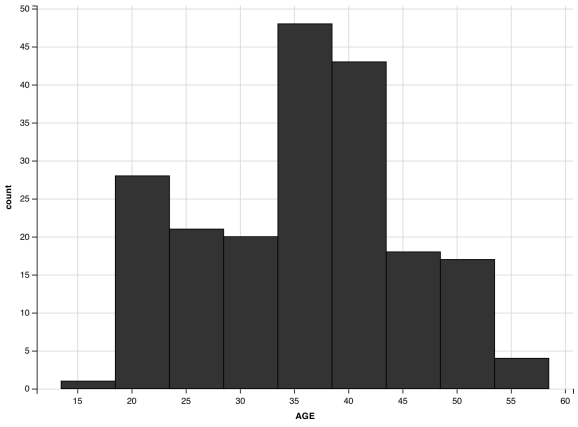histogram with boundary
