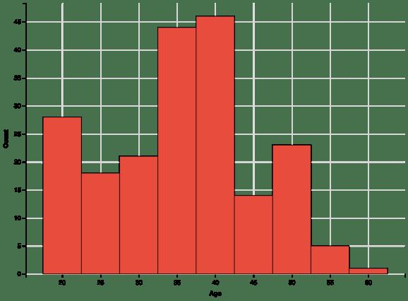 complete histogram