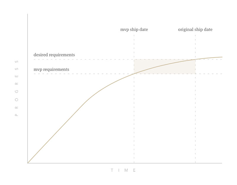 This graph illustrates the time benefit of reducing your initial feature set to a minimum viable product. Typically over the course of a product, you'll find that the velocity of progress tends to decrease due to technical debt and difficulty. Finding a couple of unnecessary features for your current release can save you weeks—or even months.