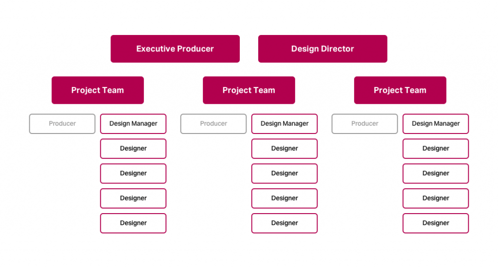 design ops team