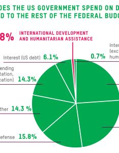 According to surveys americans on average think the us spends as much percent of federal budget foreign aid  more than social security or also things you may not know about assistance oxfam rh politicsofpoverty oxfamamerica