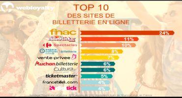 WEBLOYALTY TOP 10 DES SITES DE BILLETTERIE EN LIGNE la presse en parle