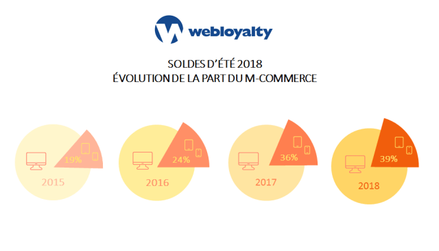 EVOLUTION DE LA PART DU M-COMMERCE