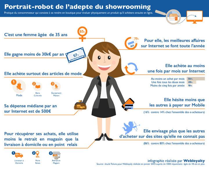 webloyalty-portrait-de-ladepte-du-showrooming