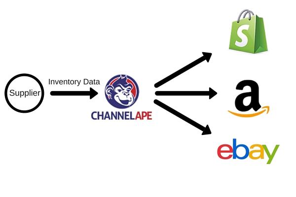 ChannelApe Inventory Data Management Flow