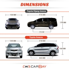 Dimensi Grand New Avanza Ukuran Wiper Depan Toyota Vs Innova | Autos Post