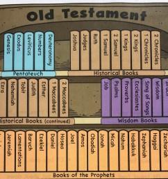 Bible Stories - Catholic Teacher Resources [ 2085 x 2497 Pixel ]