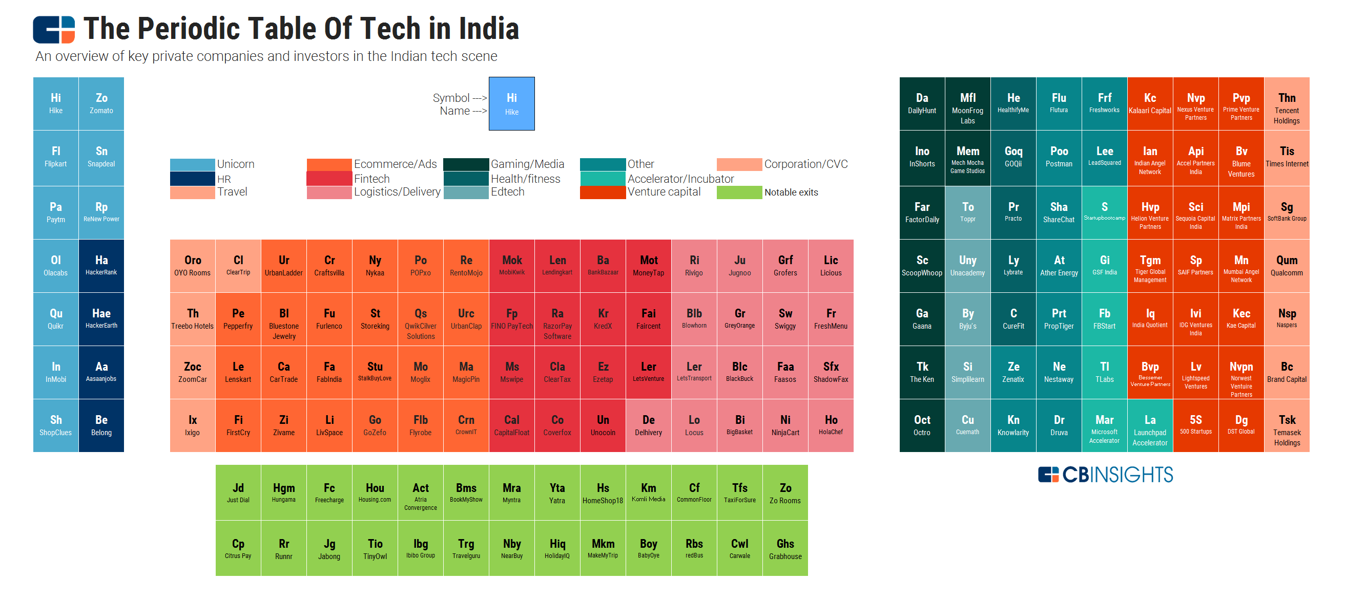 The Periodic Table Of Indian Tech