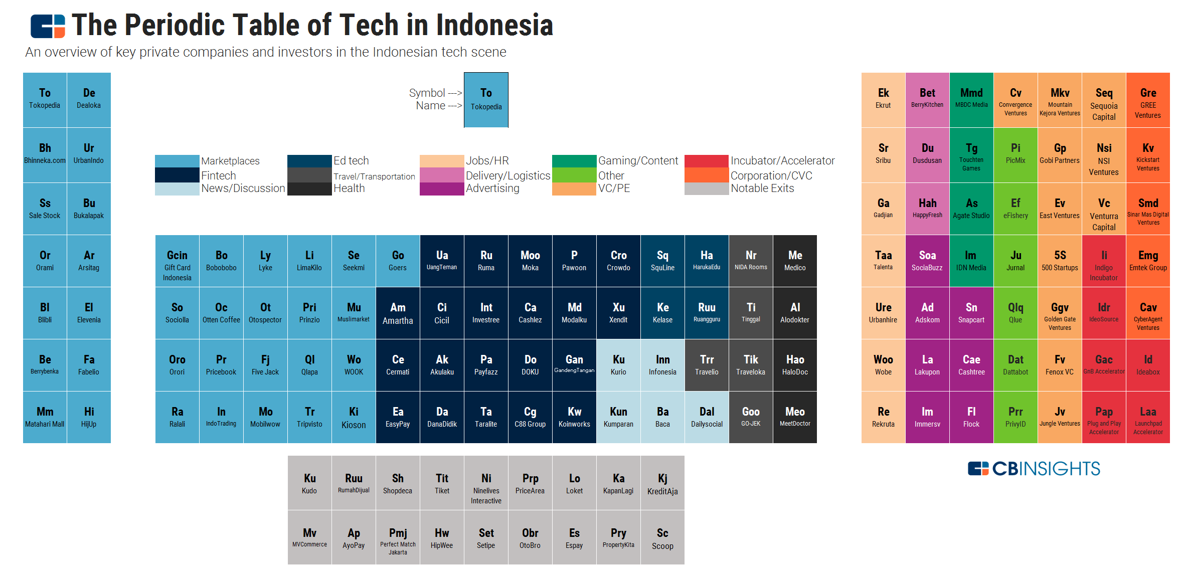 Periodic Table The Who S Who Of Tech In Indonesia