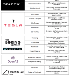 his main projects take on almost every major industry and global problem conceivable and imagine a disruptive fundamental rewiring of that space or sector  [ 803 x 1063 Pixel ]