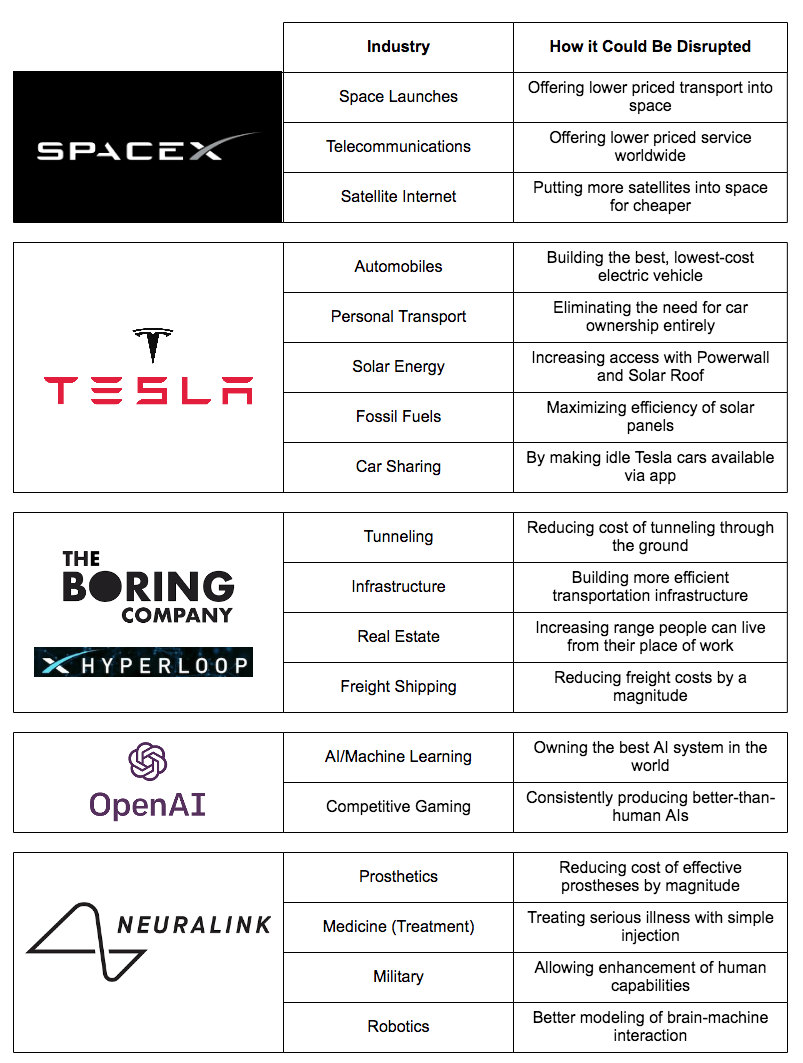 hight resolution of his main projects take on almost every major industry and global problem conceivable and imagine a disruptive fundamental rewiring of that space or sector