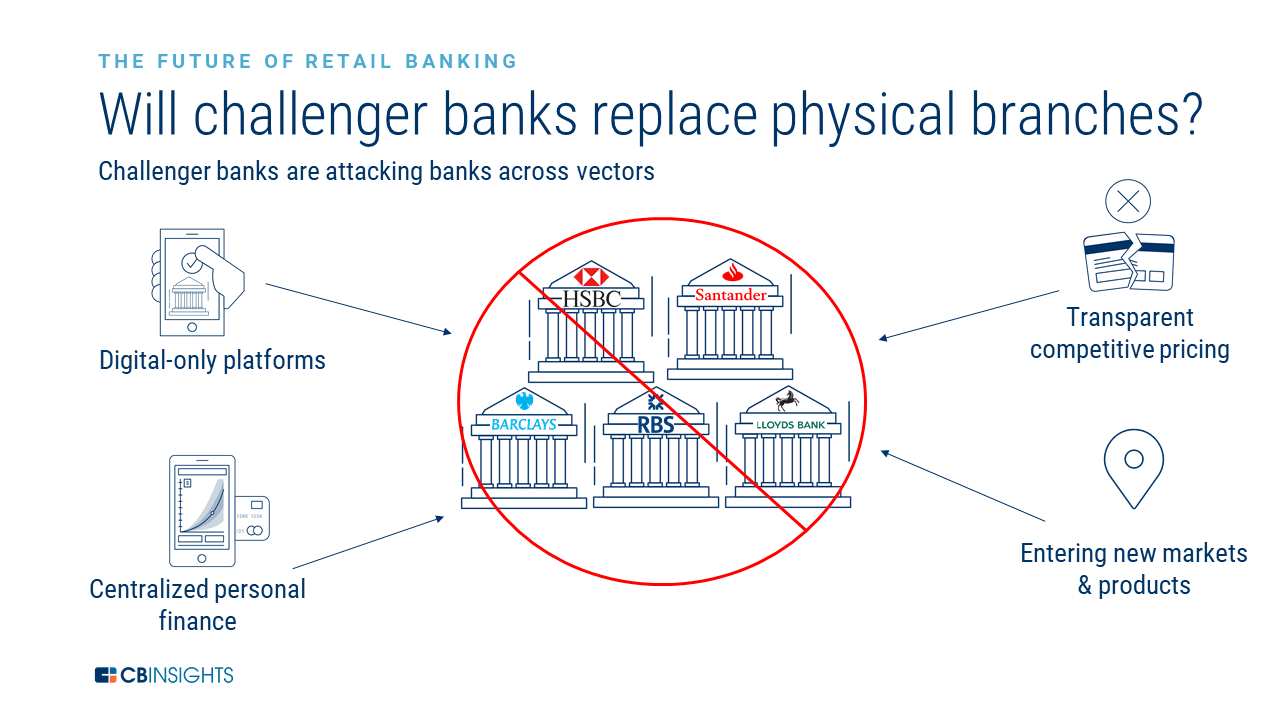 hight resolution of challenger banks first made in roads with consumers who lost faith with institutional firms following the global financial crisis
