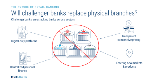 small resolution of challenger banks first made in roads with consumers who lost faith with institutional firms following the global financial crisis